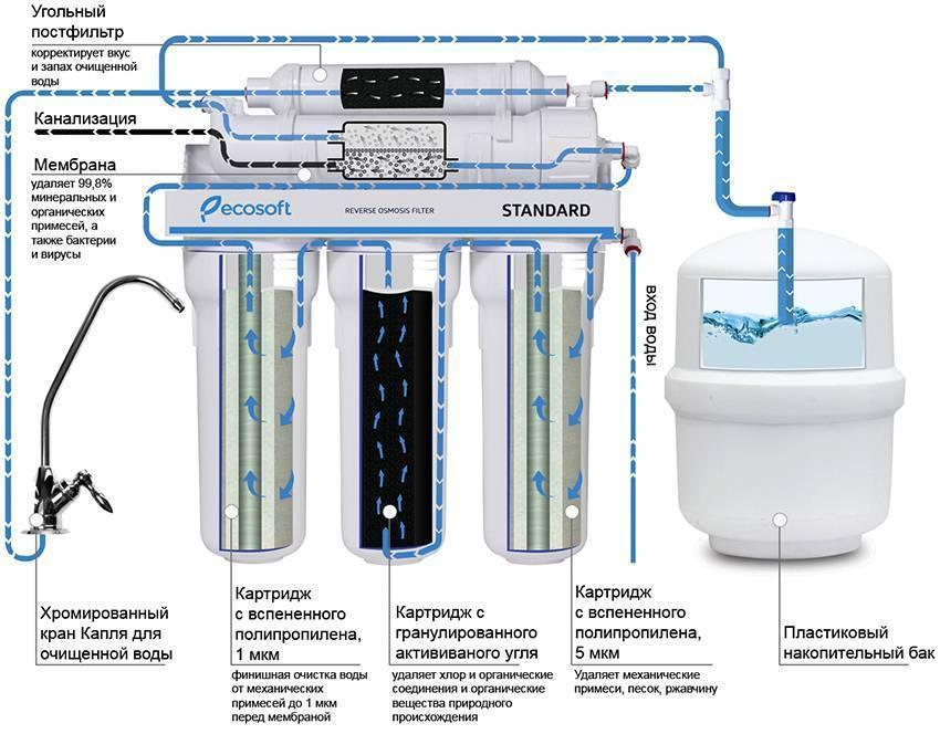 Мембранные фильтры для воды и их особенности