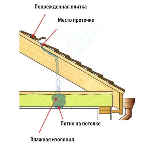 Утепление потолка в доме с холодной крышей - особенности теплоизоляции