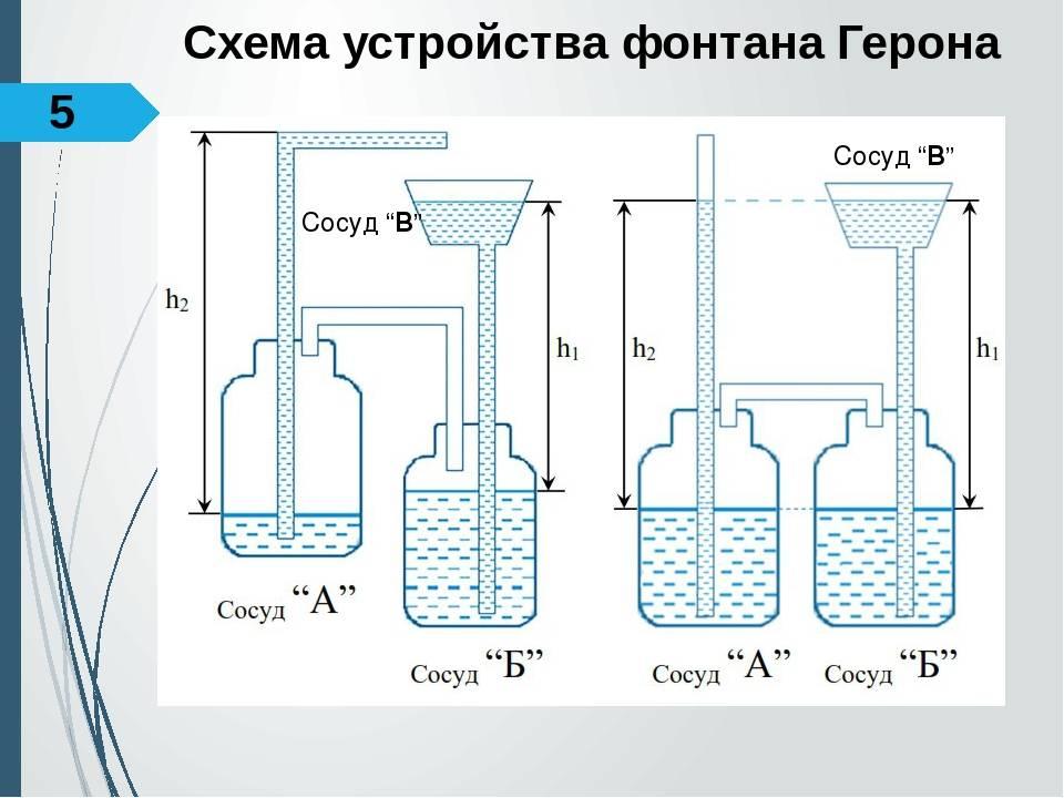 Фонтан своими руками в домашних условиях без насоса: инструкция фонтан своими руками в домашних условиях без насоса: инструкция