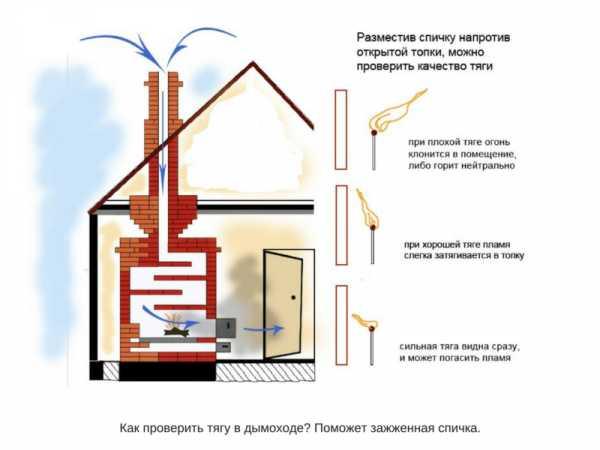 Проверка эффективности вентиляции в доме, в квартире по гост