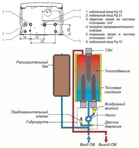 Protherm настенный электрический котел скат 12 квт