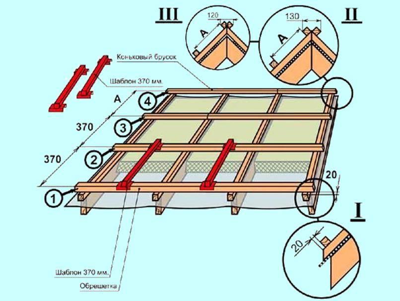 Шаг обрешетки крыши под профнастил. виды, расчет и монтаж.