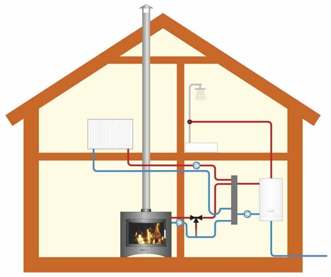Принцип работы парового отопления — все за и против его использования