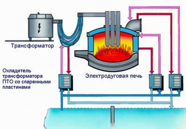 Обзор модельного ряда газовых котлов siberia, особенности монтажа и характеристики