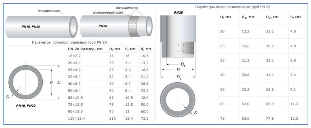 Как сделать расчет диаметра трубы для отопления – примеры для разных систем