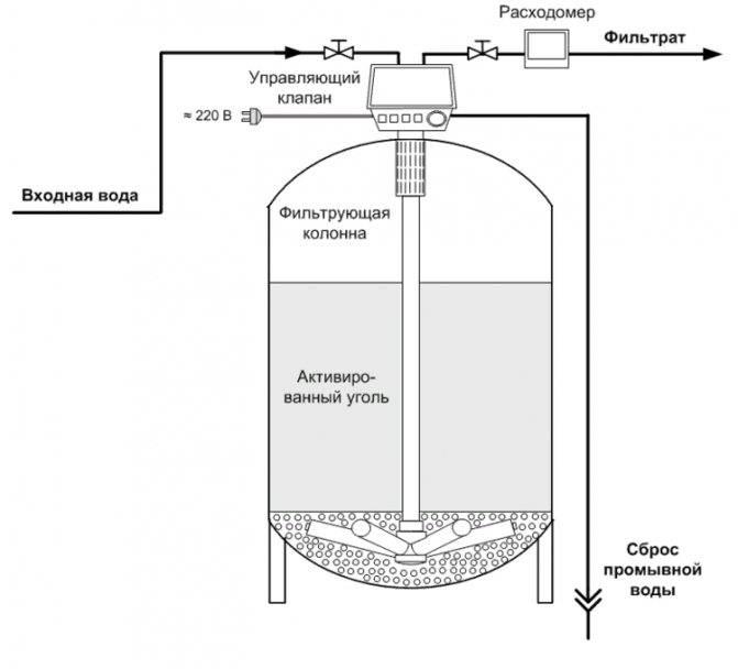 Как выбрать фильтр для воды: критерии выбора и основные виды
