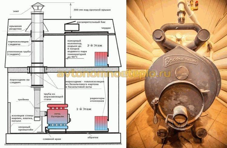 Булерьян для воздушного и водяного отопления