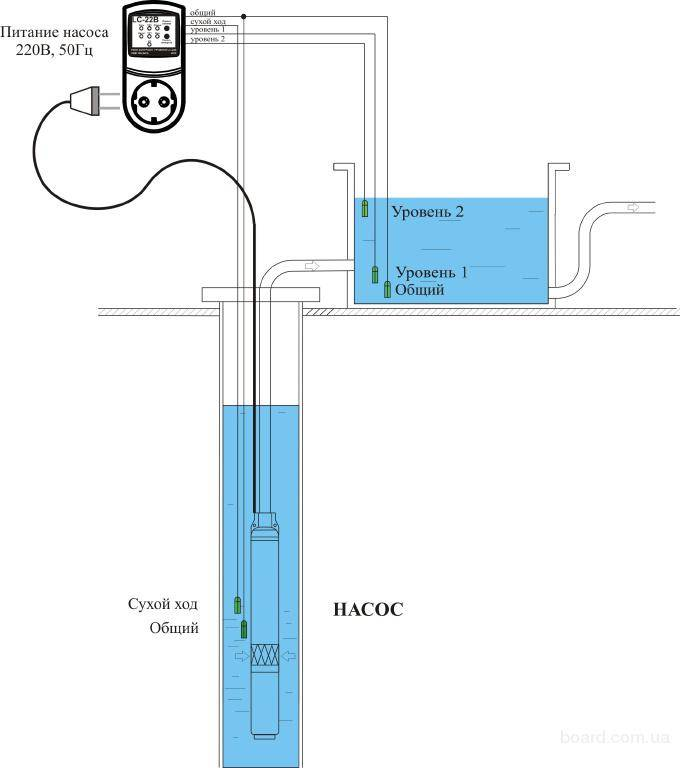 Защита от сухого хода насоса - все о канализации