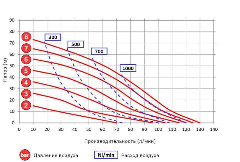 Производительность насоса и мощность: подбор по формуле расхода