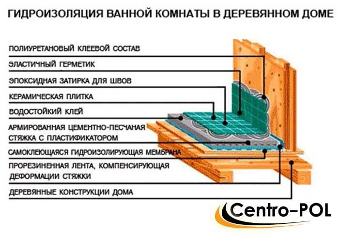 Как сделать гидроизоляцию в деревянном доме – пошаговая инструкциястройполимер