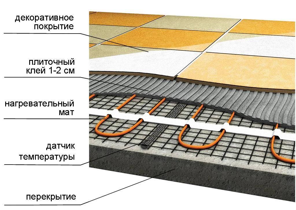 Электрический теплый пол своими руками: устройство, как сделать
