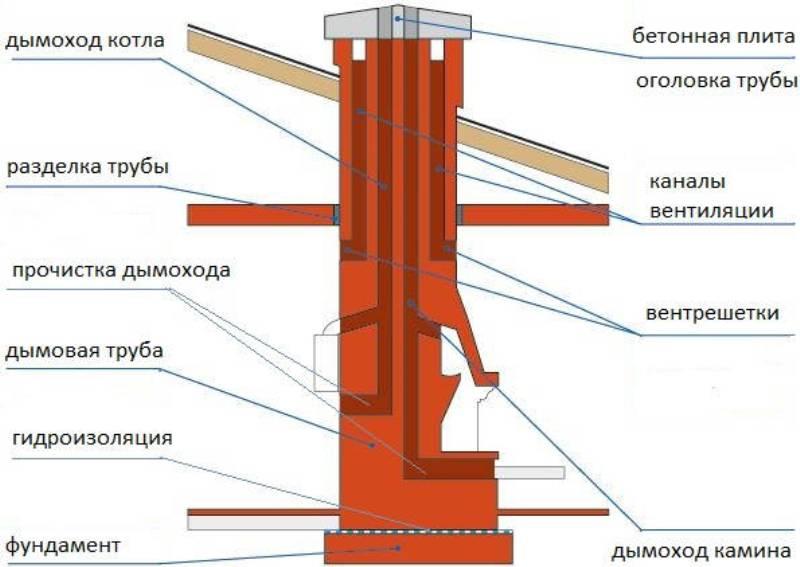 Дымовые и вентиляционные каналы: виды и устройство