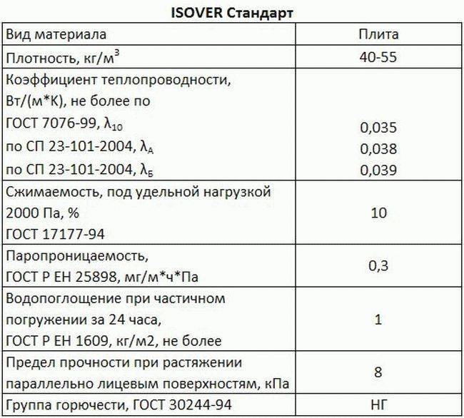 """Утеплитель """"изовер"""" технические характеристики и сфера применения"""
