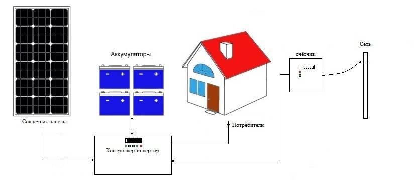 Электростанции для дома: варианты автономного электроснабжения дома