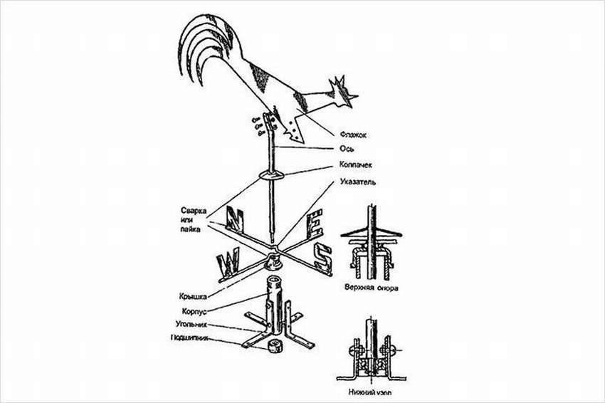 Как сделать флюгер (с иллюстрациями) - wikihow