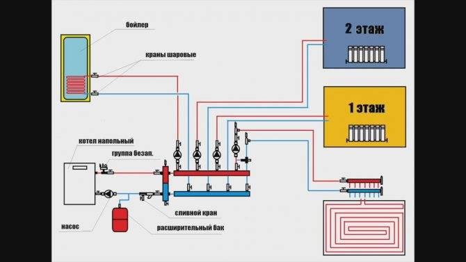 Тёплые полы от системы отопления: схемы подключения, видео инструкция