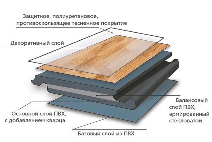 Что такое кварц виниловая плитка для пола и как её укладывать