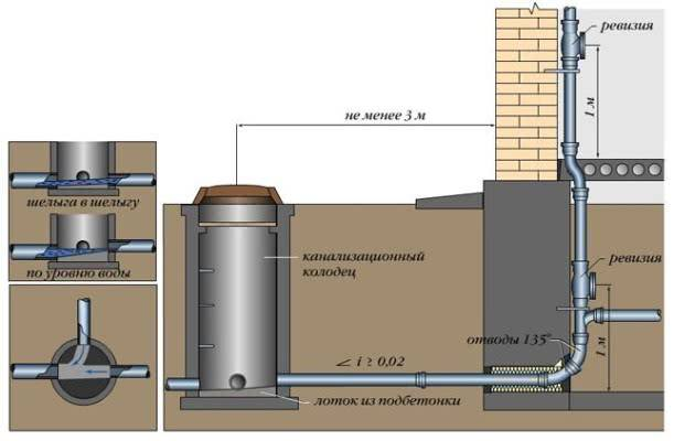Как выполнить монтаж канализационных труб – выбор материала и способы установки