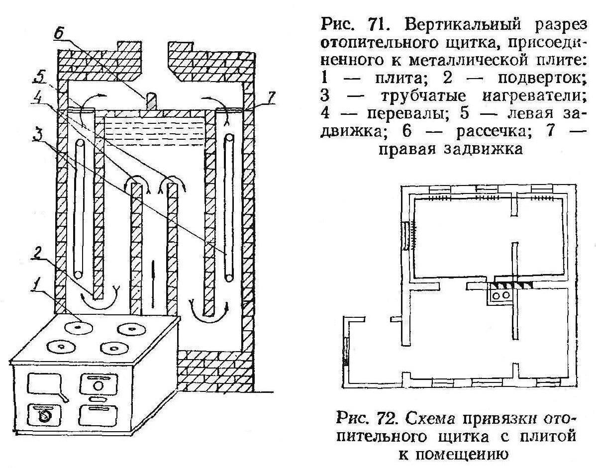 Двухколпаковая отопительно-варочная печь
