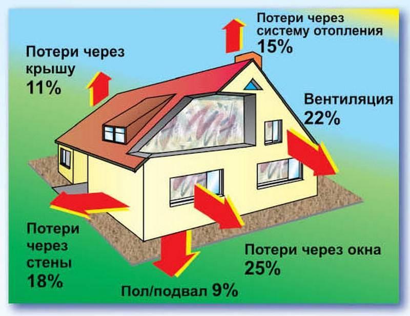 Различные способы уменьшения потерь тепла зимой в частном доме