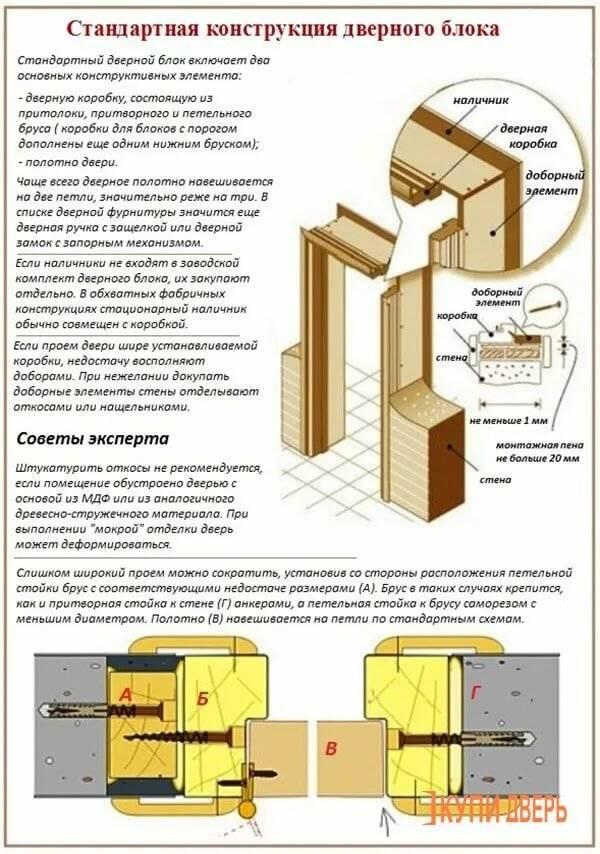 Установка дверной коробки межкомнатной двери: как собрать и установить, сборка и монтаж своими руками