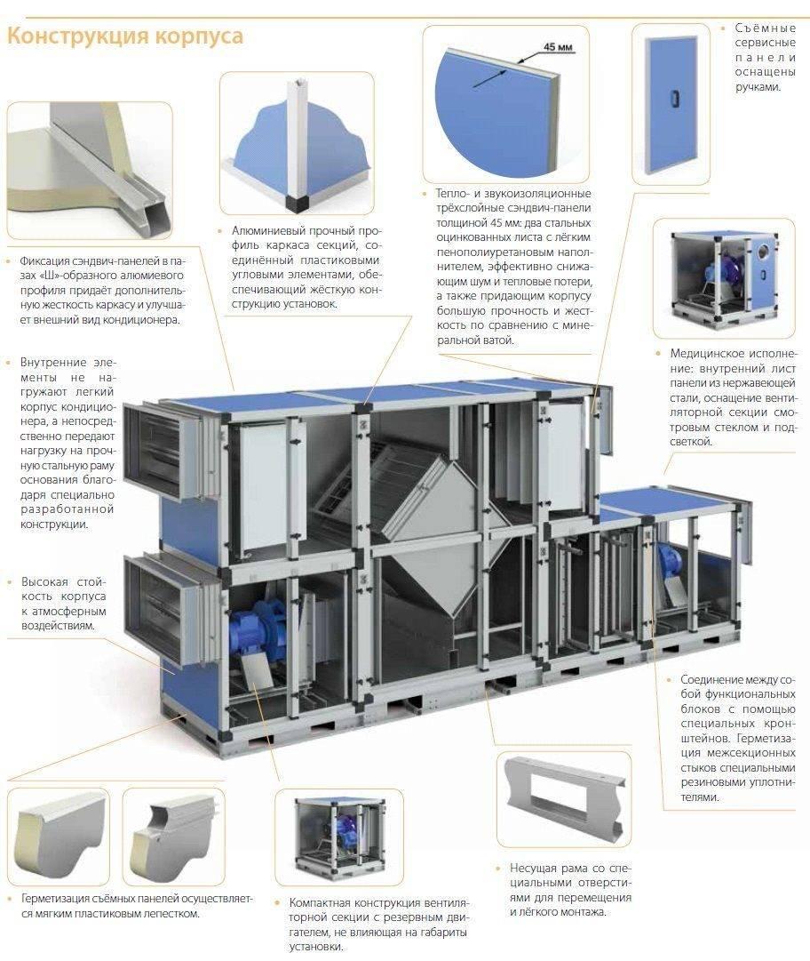 Центральная система кондиционирования воздуха