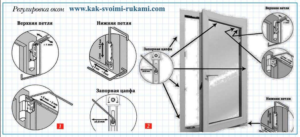 Регулировка окон - подробное руководство   сайт мастера по окнам