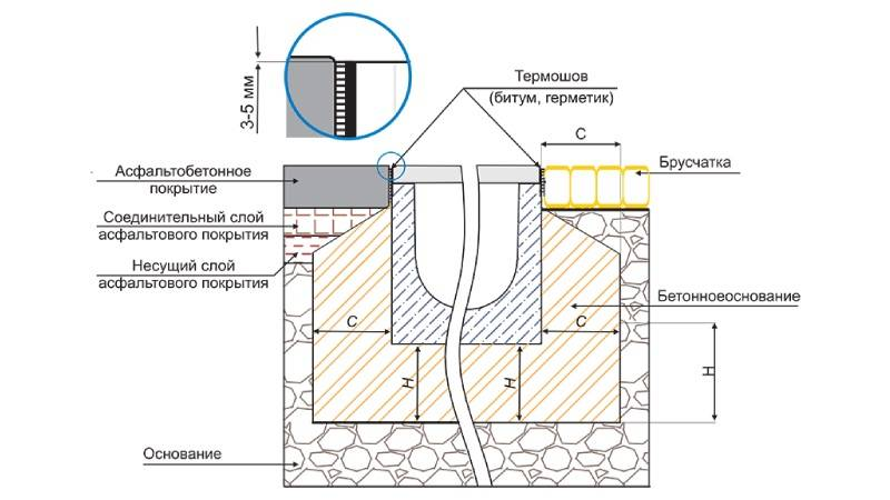 Как смонтировать водоотводной лоток