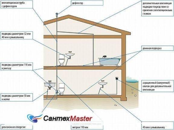 Вентиляция канализации в частном доме своими руками: выход на крышу стояка и схема