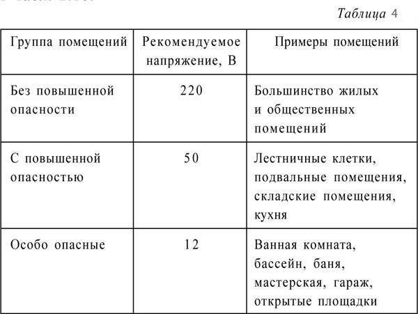 "Классы электроинструмента по электробезопасности • цпр ""эксперт"""