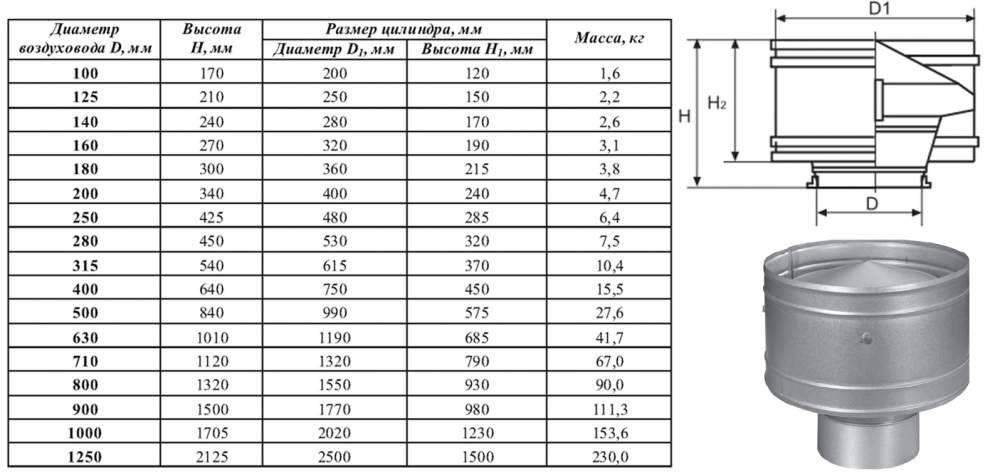 Дефлектор вентиляции: виды и характеристики дефлекторов на трубу