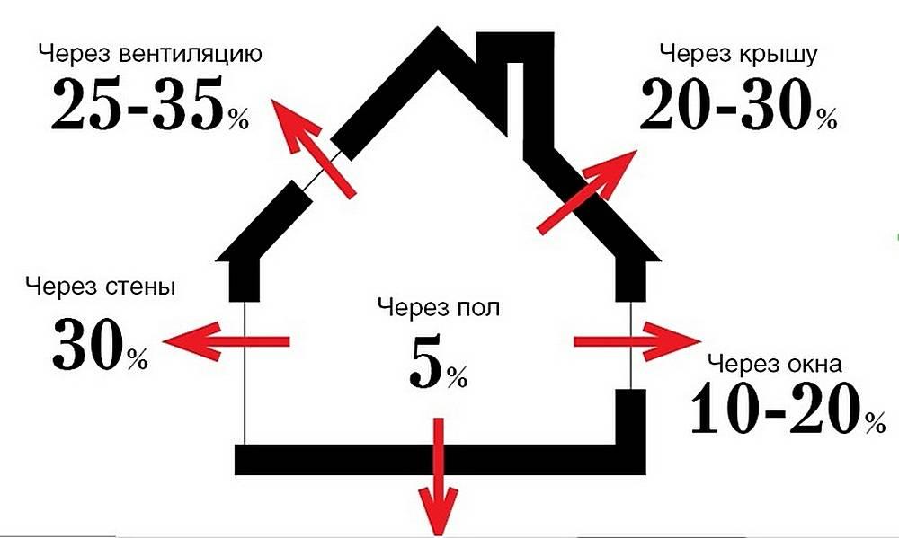 Скорость остывания дома без отопления. расчет в excel. | блог александра воробьева