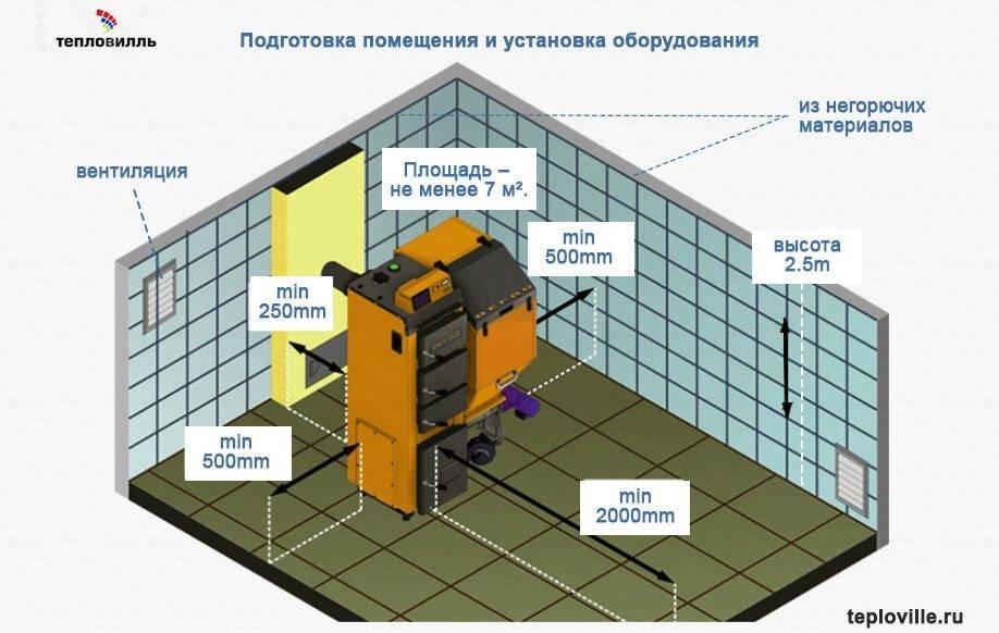 Газовая котельная в частном доме, коттедже: объем котельной, нормы размещения