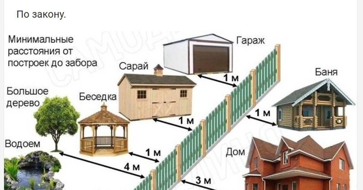 Выбор места для дома: где можно строить по закону, сколько метров нужно отступать от забора соседей