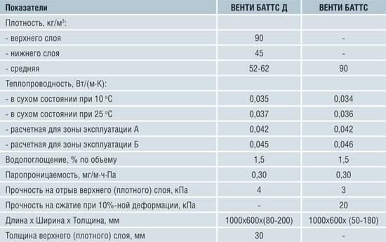Минплита ппж-200 и аналог ппж - техно руф в. 1000x500x40. пл.175 кг в челябинске (вата минеральная) - ооо утеплитель групп на bizorg.su