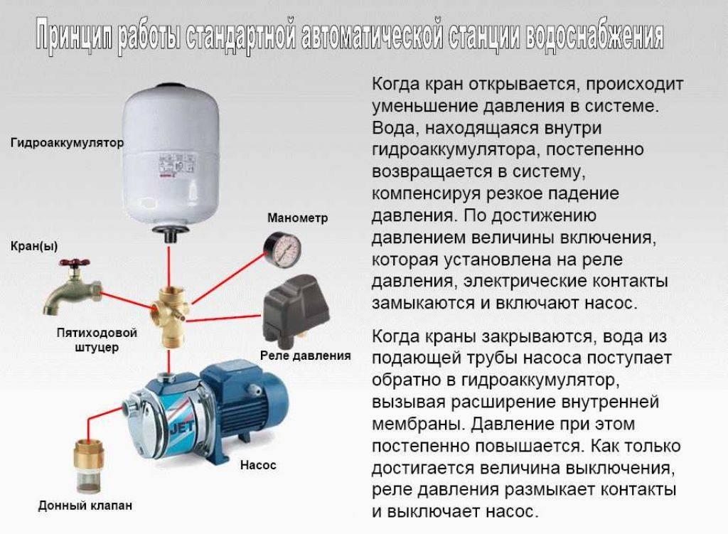 Ремонт насосной станции своими руками: неисправности и их устранение, видео