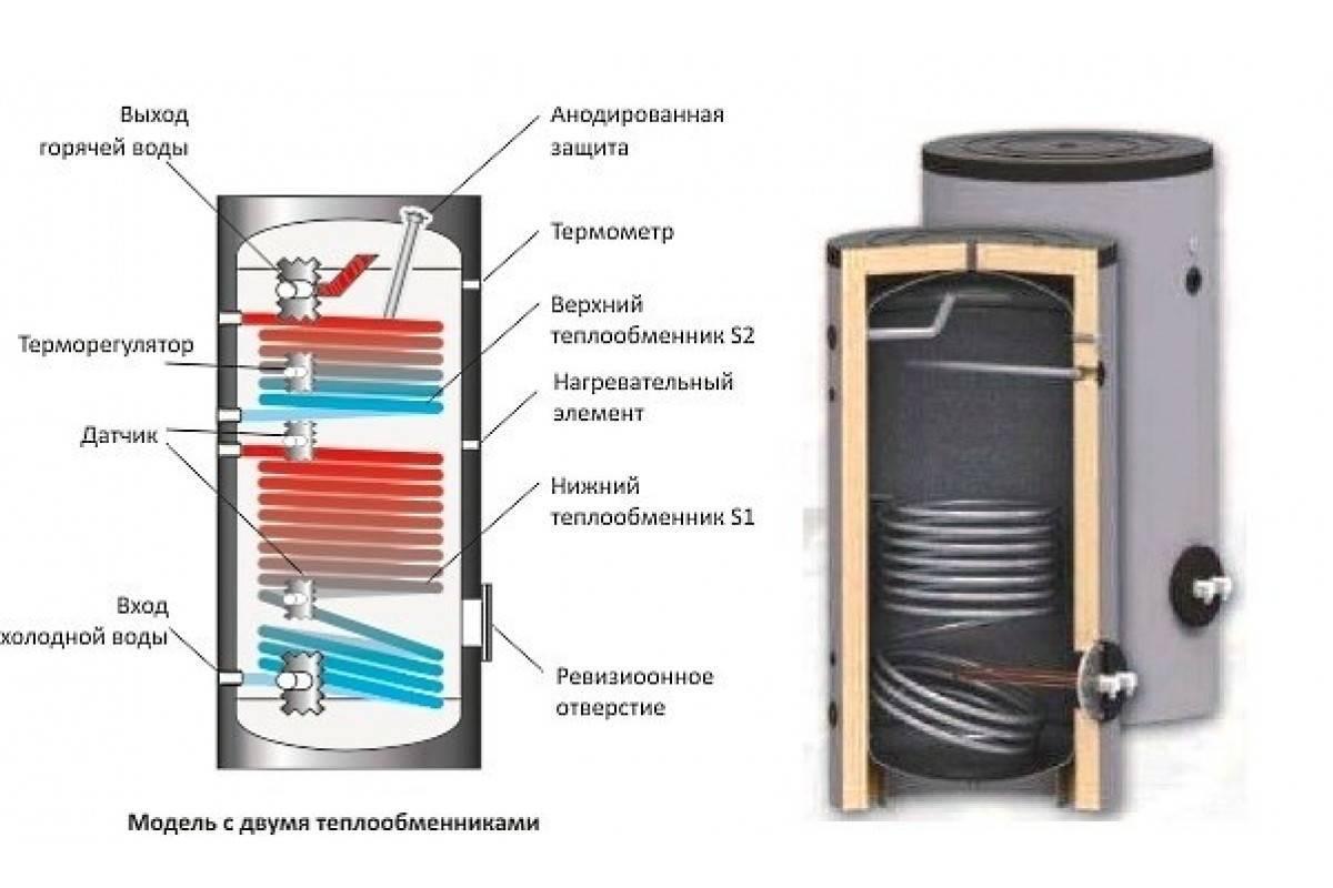 Как выбрать бойлер для нагрева воды - плюсы и минусы водонагревателей