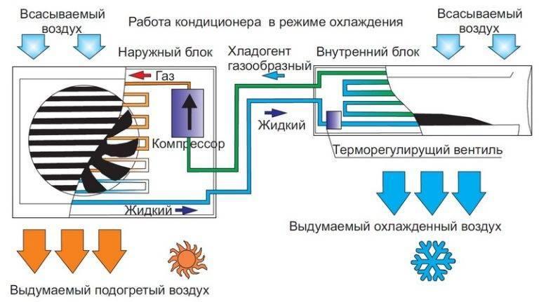 Давление в кондиционере: описание, работа, инструкция по повышению, профилактика