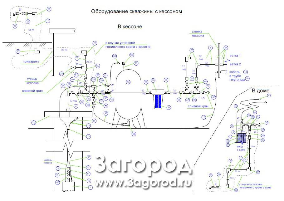 Устройство скважины для воды в частном доме и как провести