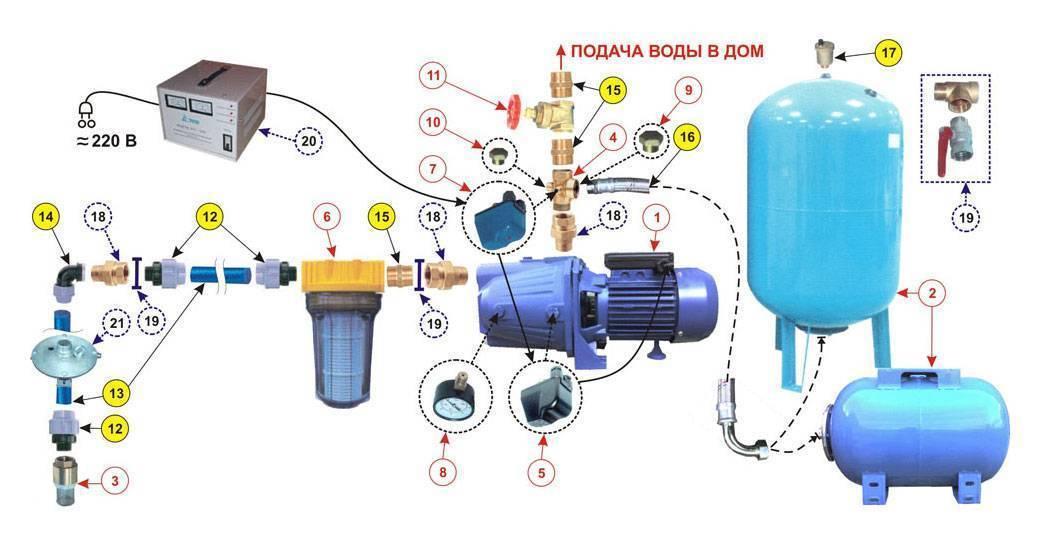 Автономное водоснабжение частного дома: как сделать водопровод своими руками