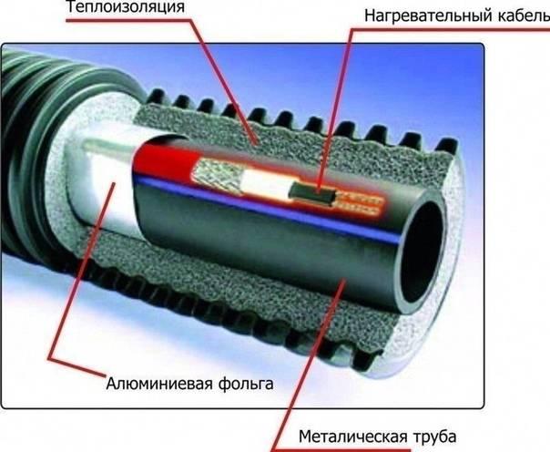 Утепление водопроводных труб и материалы для теплоизоляции