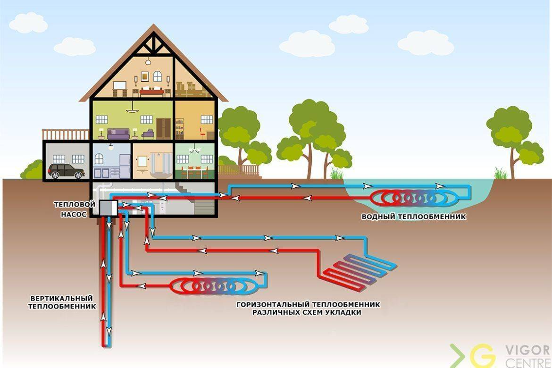 Геотермальное отопление дома - стоимость под ключ