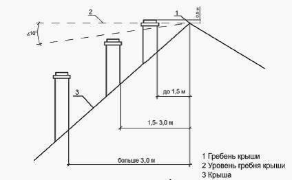 Высота трубы вентиляции над крышей -