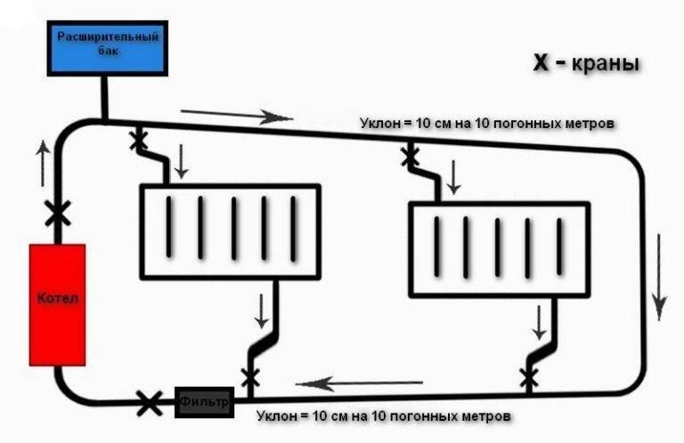 Почему нет циркуляции в системе отопления? - отопление и водоснабжение от а до я