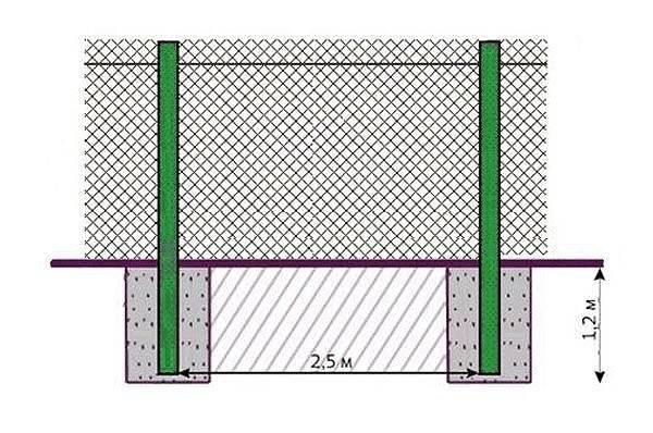 Как сделать и установить забор из рабицы