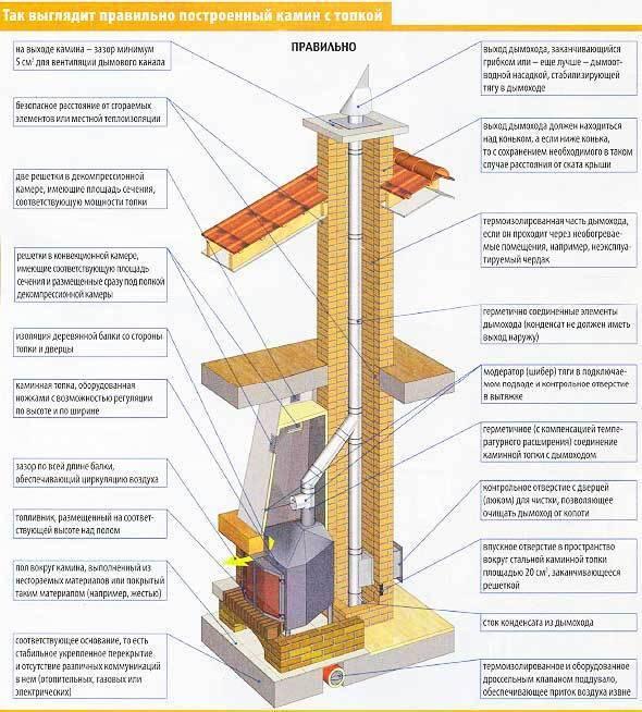 Камин своими руками, как построить конструкцию из кирпича