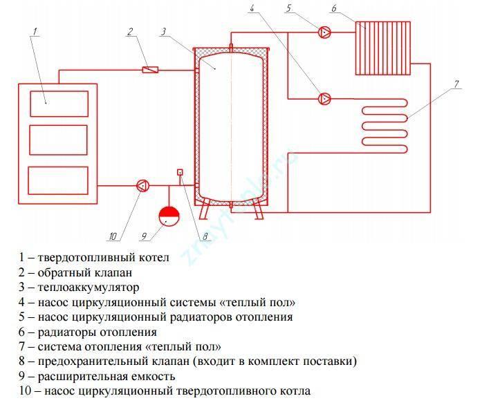 Что такое тепловой аккумулятор для систем отопления: функциональные особенности, специфика применения и способы установки