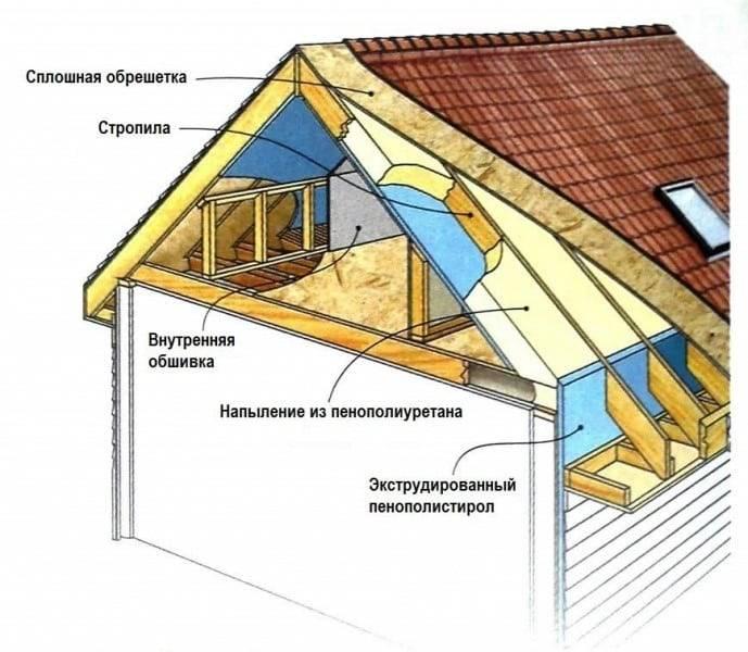 Утепление крыши в деревянном доме — как эффективно сберечь тепло