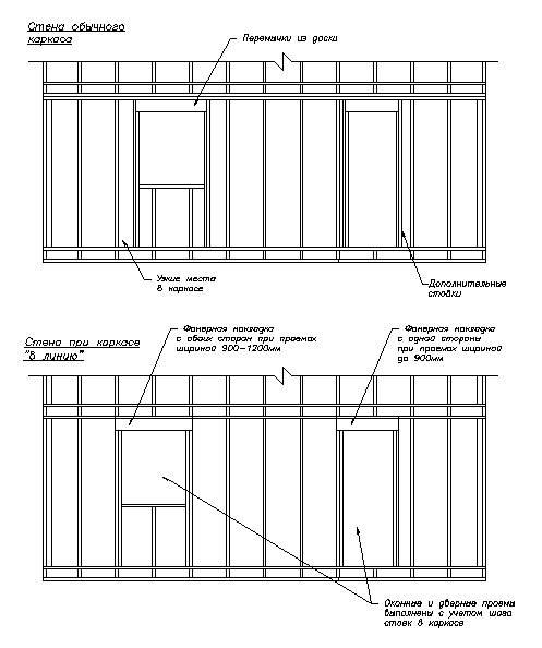 Установка оконного блока в каркасном доме: тонкости технологии монтажа