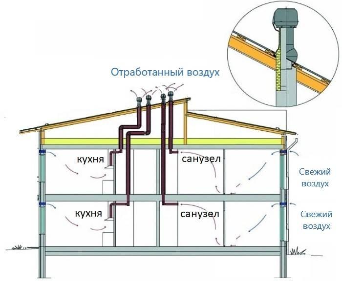 Вентиляция в доме: требования, разновидности, особенности + фото